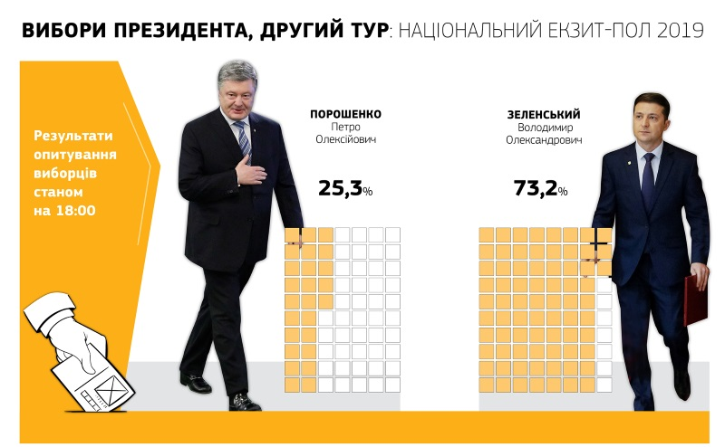 результаты экзитпол украина